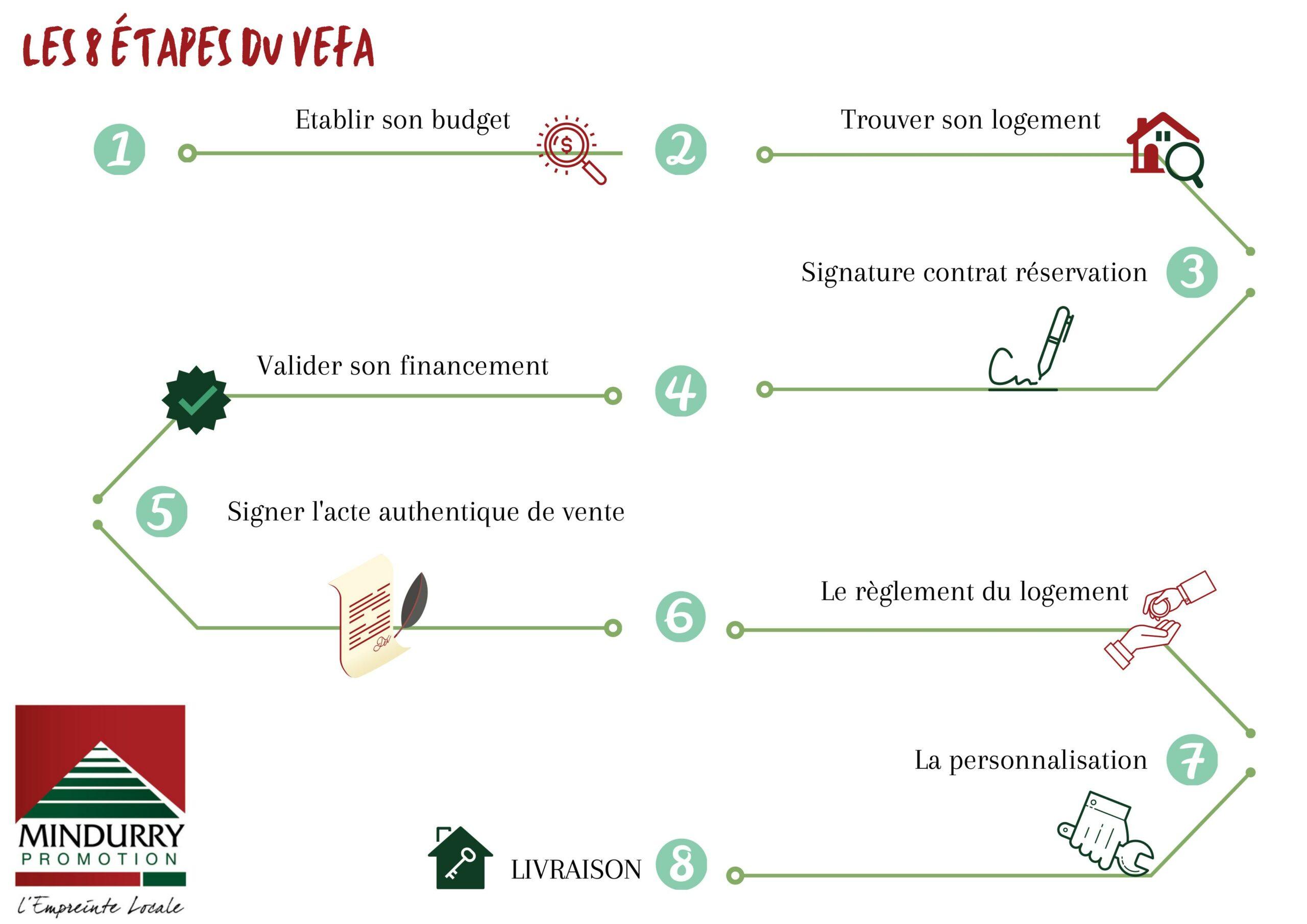 Les étapes de l'achat dans le neuf (VEFA)